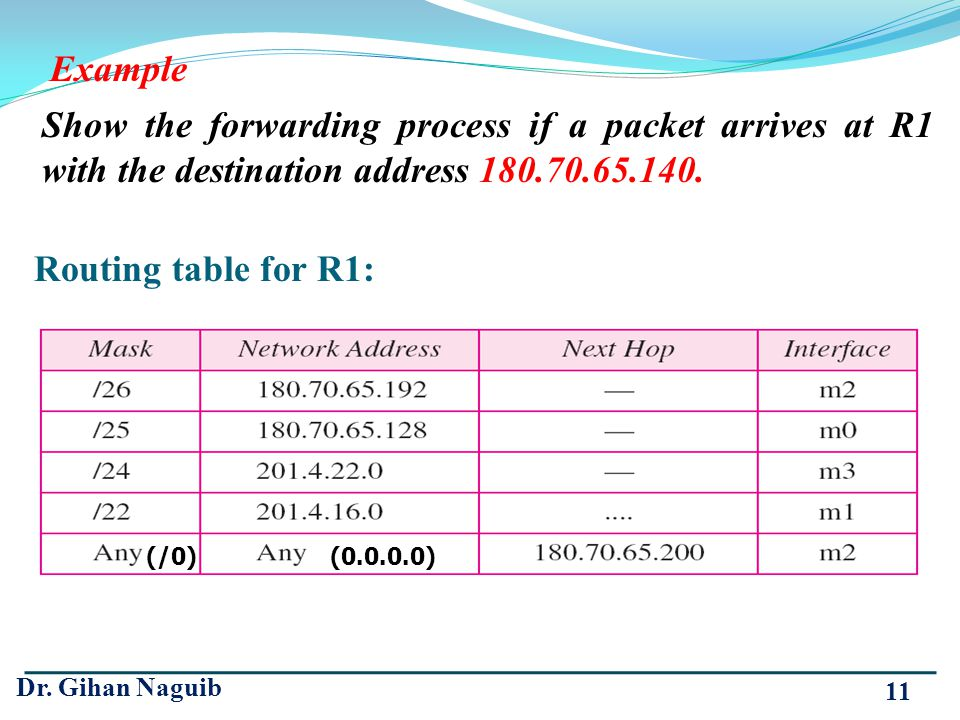 Example Show the forwarding process if a packet arrives at R1 with the destination address 180.70.65.140.