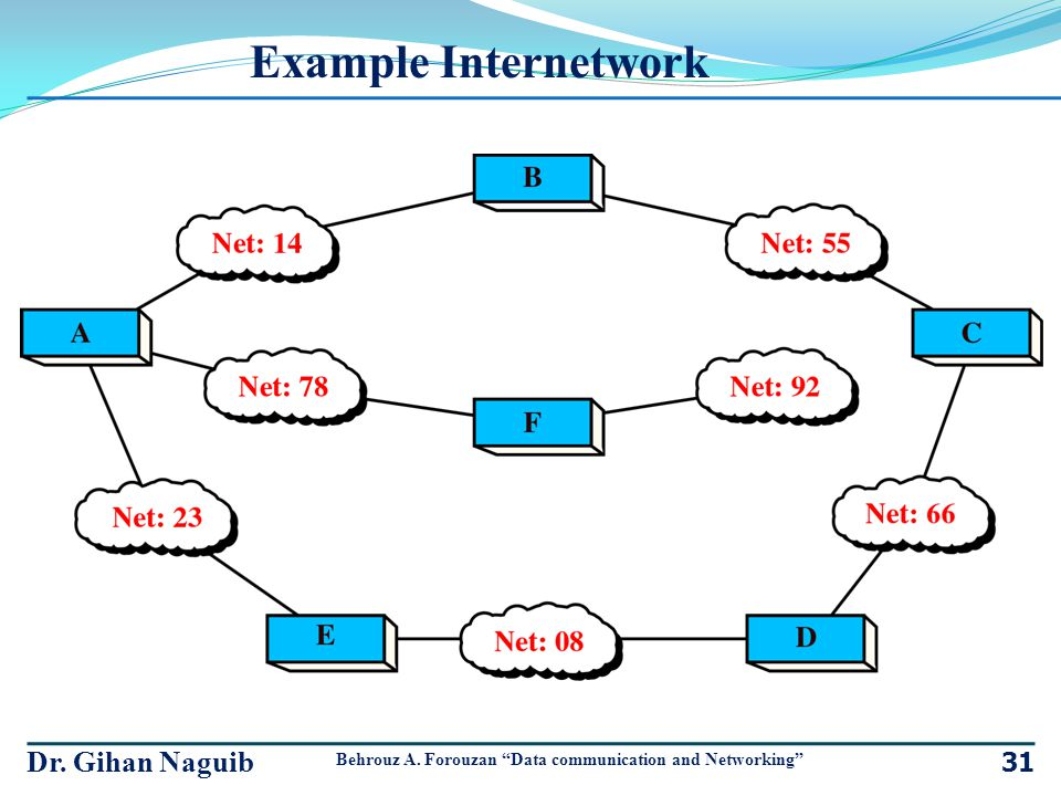 Example Internetwork Dr. Gihan Naguib