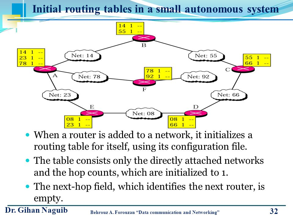 Initial routing tables in a small autonomous system