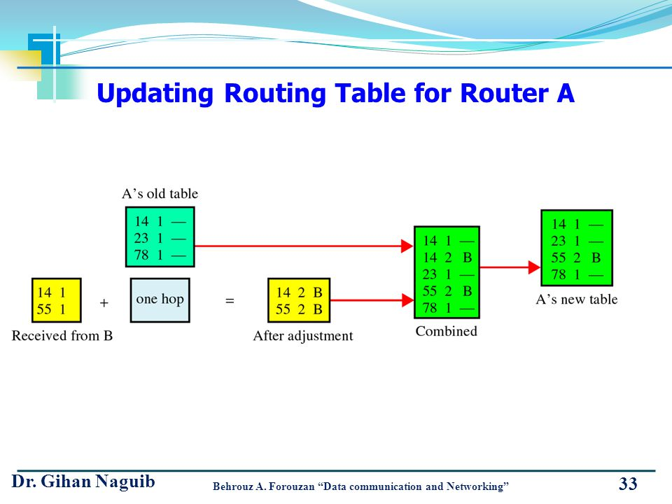 Updating Routing Table for Router A