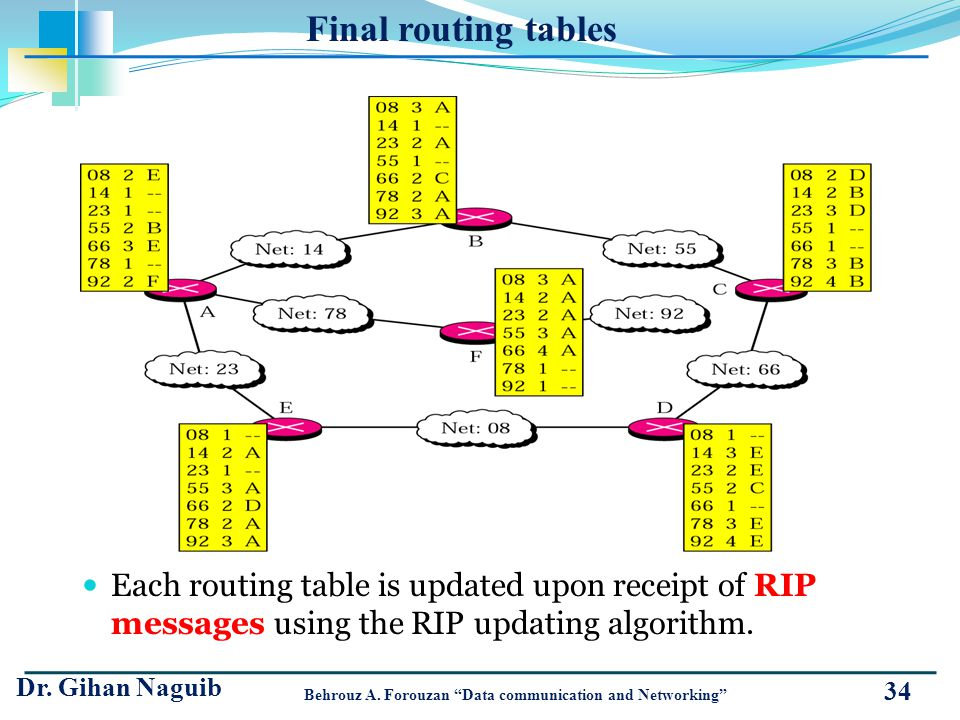 Final routing tables Each routing table is updated upon receipt of RIP messages using the RIP updating algorithm.
