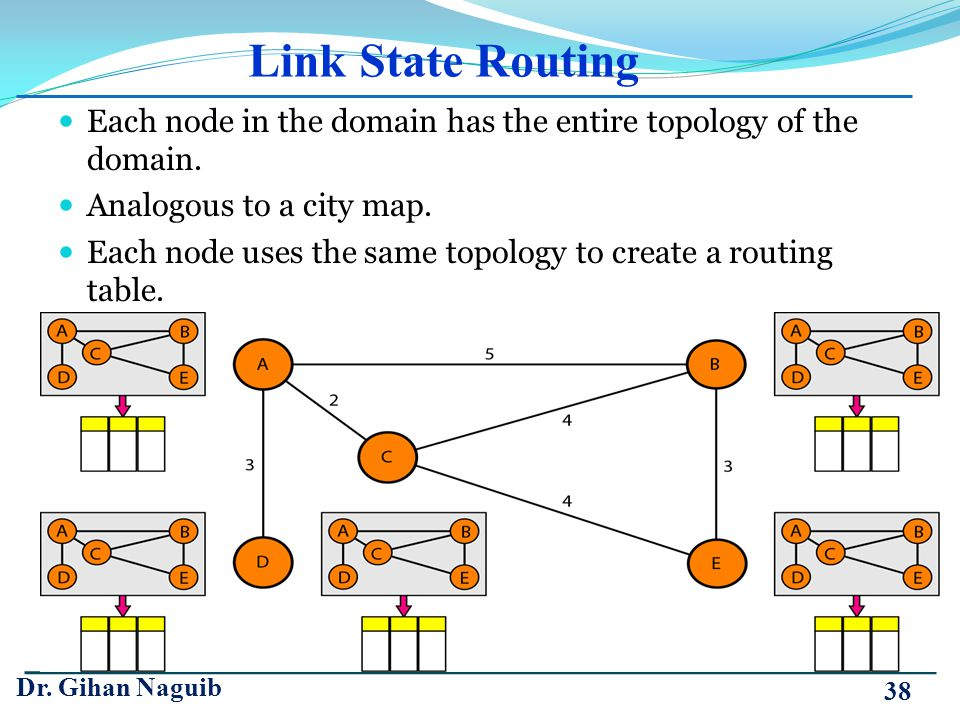 Link State Routing Each node in the domain has the entire topology of the domain. Analogous to a city map.