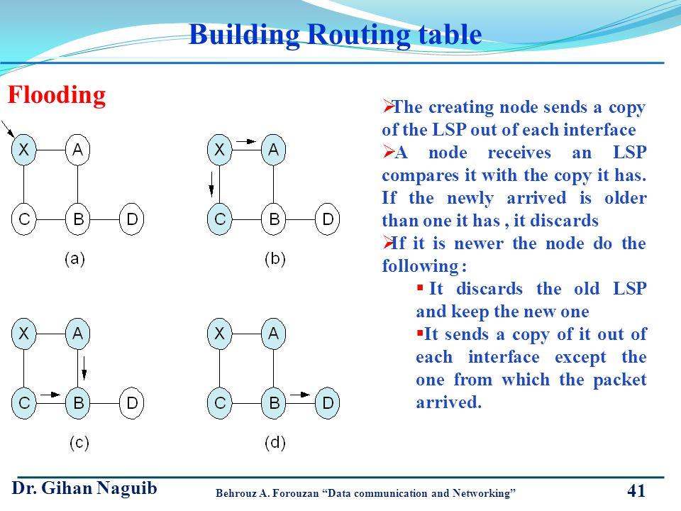 Building Routing table