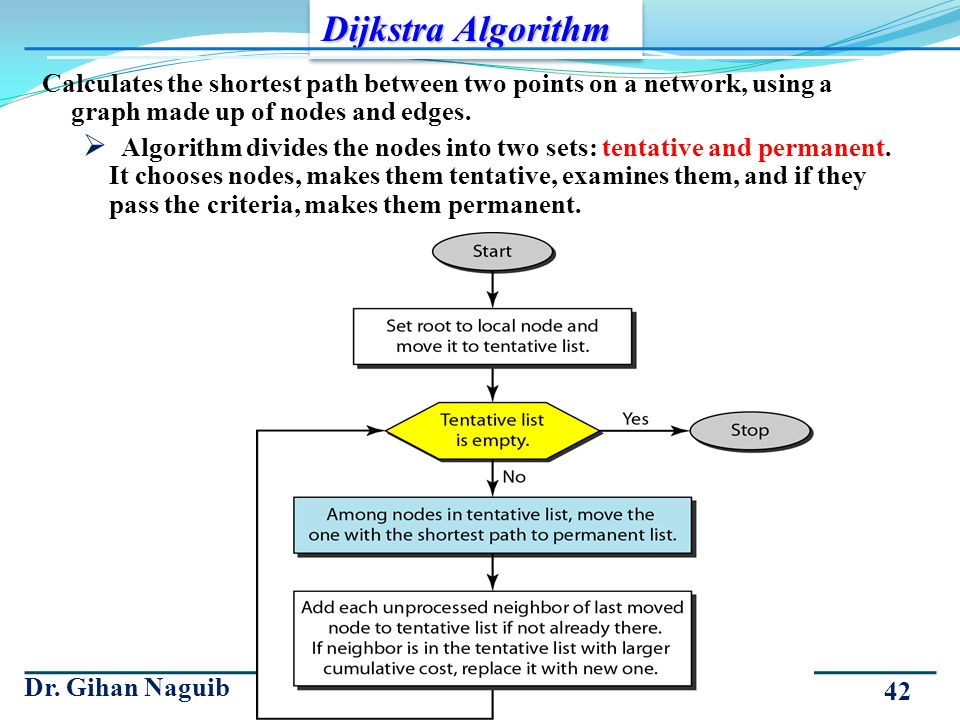 Dijkstra Algorithm Calculates the shortest path between two points on a network, using a graph made up of nodes and edges.