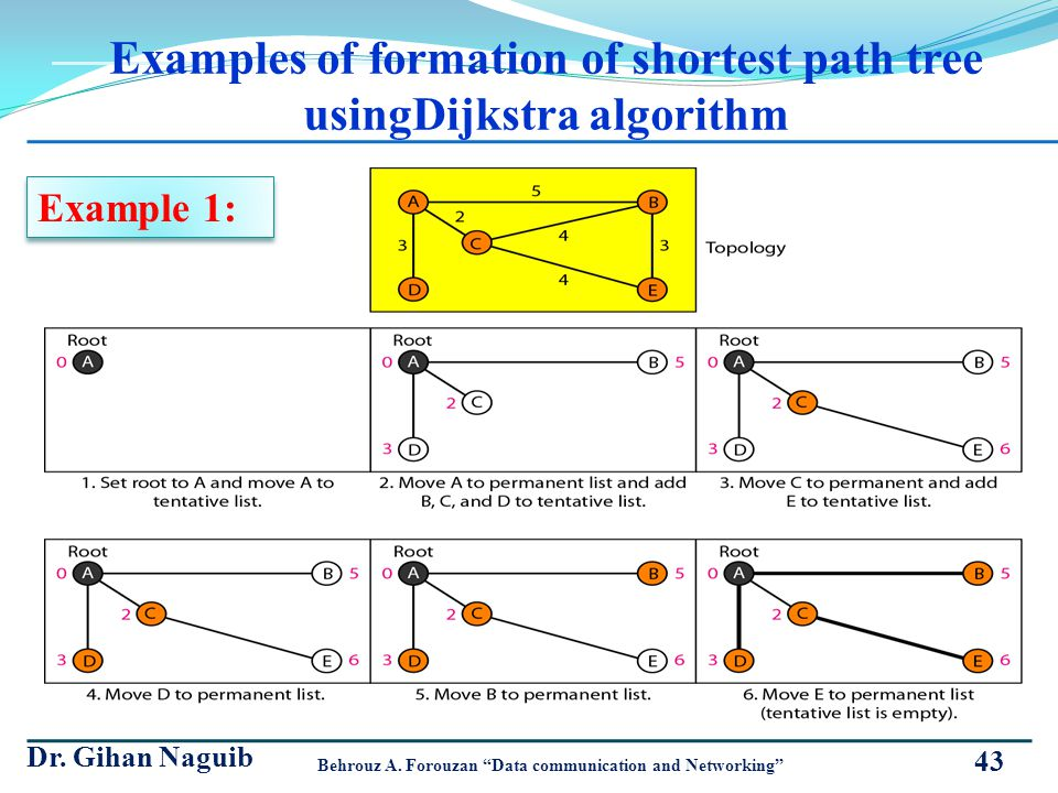 Examples of formation of shortest path tree usingDijkstra algorithm