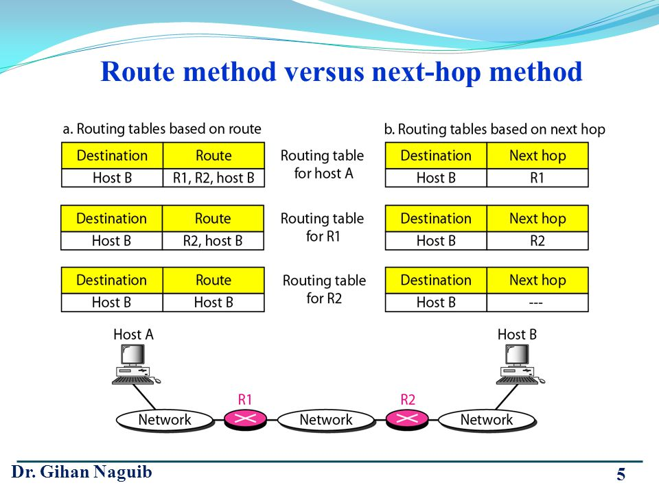 Route method versus next-hop method