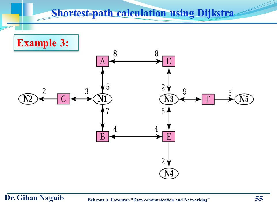Shortest-path calculation using Dijkstra