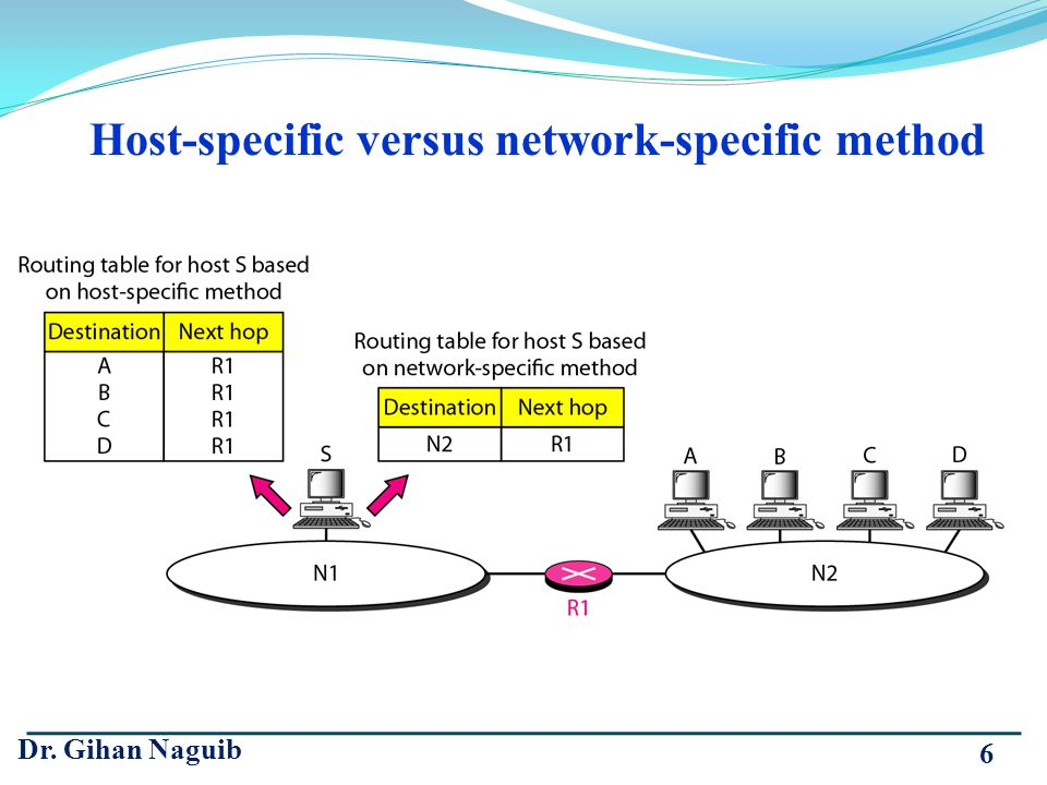 Host-specific versus network-specific method