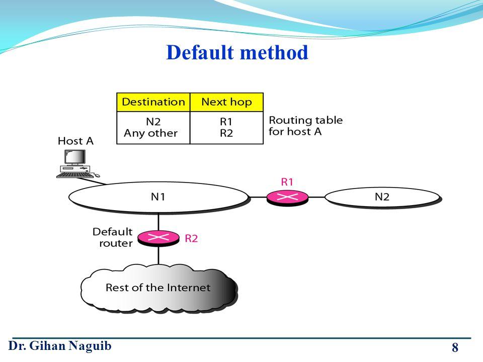 Default method Dr. Gihan Naguib