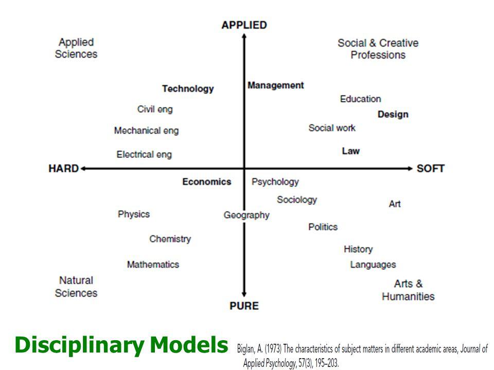 Disciplinary Models