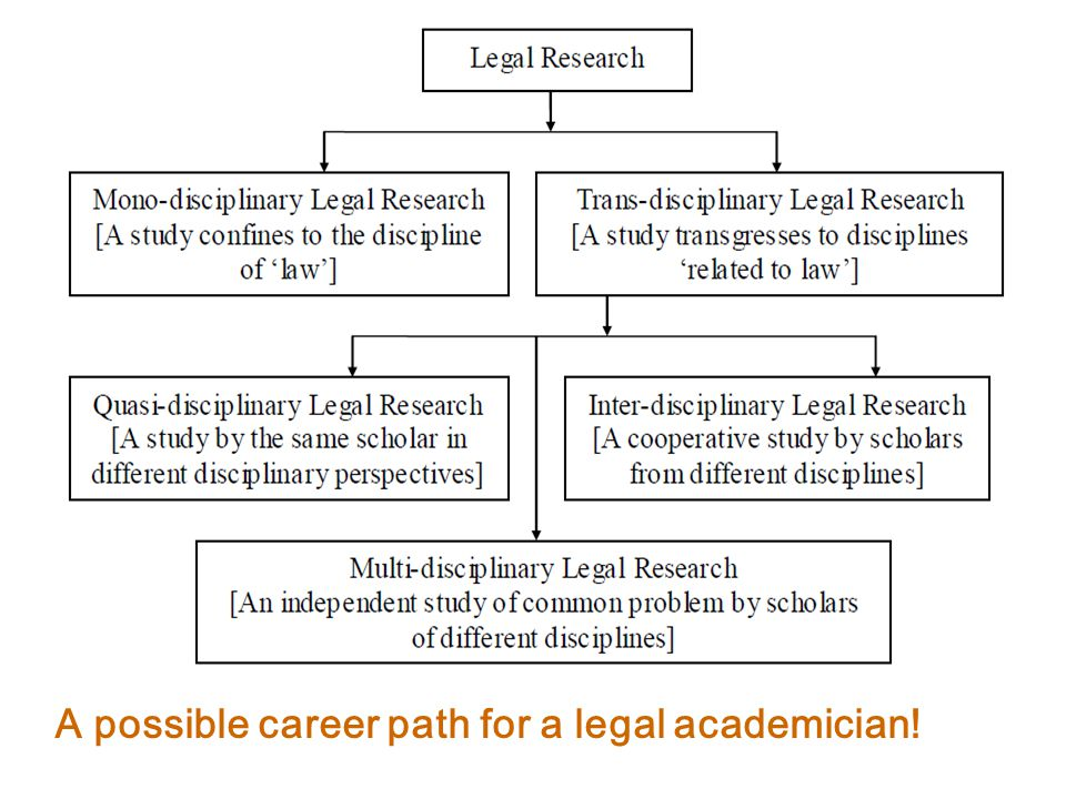 A possible career path for a legal academician!