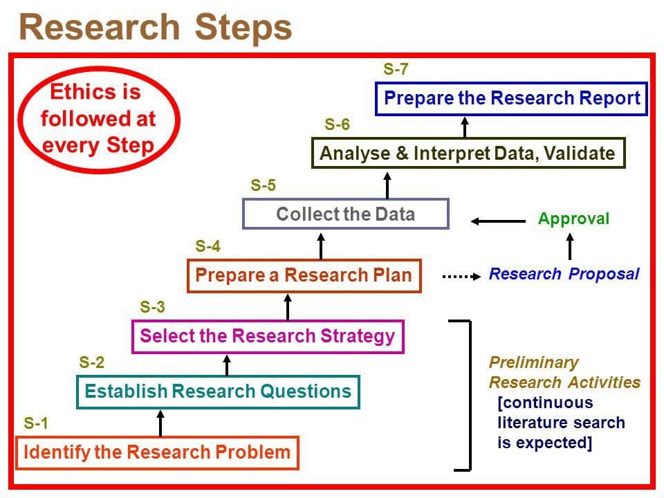 Prepare the Research Report
