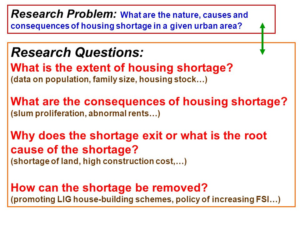 Research Problem: What are the nature, causes and consequences of housing shortage in a given urban area
