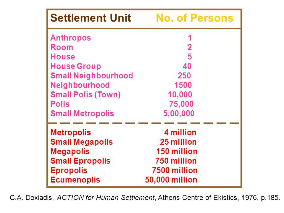 Settlement Unit No. of Persons