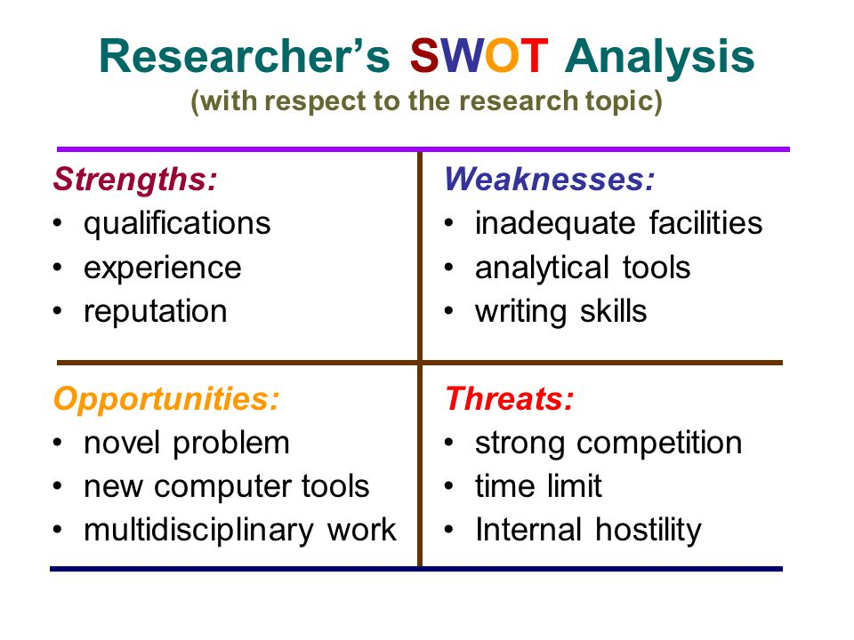 Researcher's SWOT Analysis (with respect to the research topic)