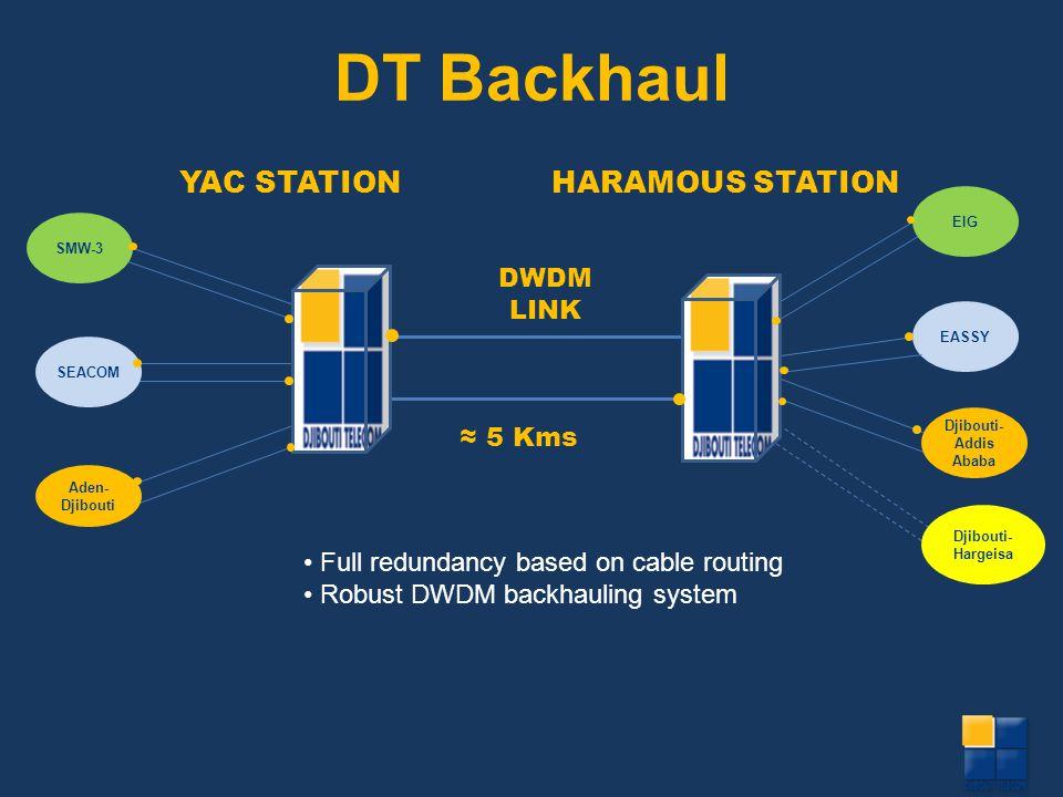 DT Backhaul YAC STATION HARAMOUS STATION DWDM LINK ≈ 5 Kms