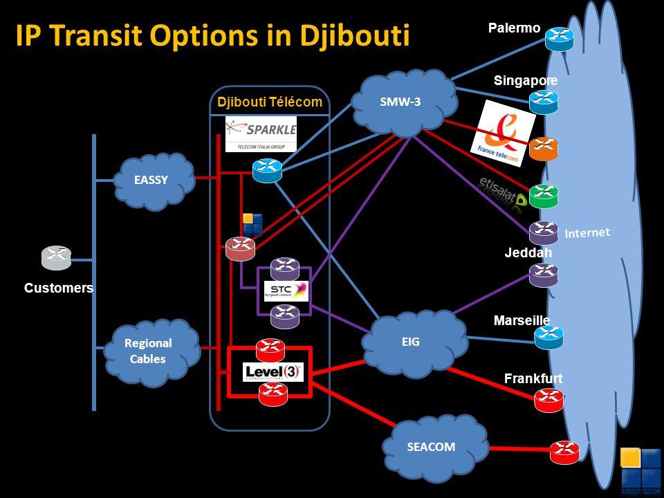 IP Transit Options in Djibouti