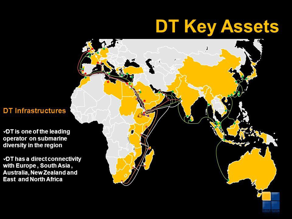 DT Key Assets DT Infrastructures