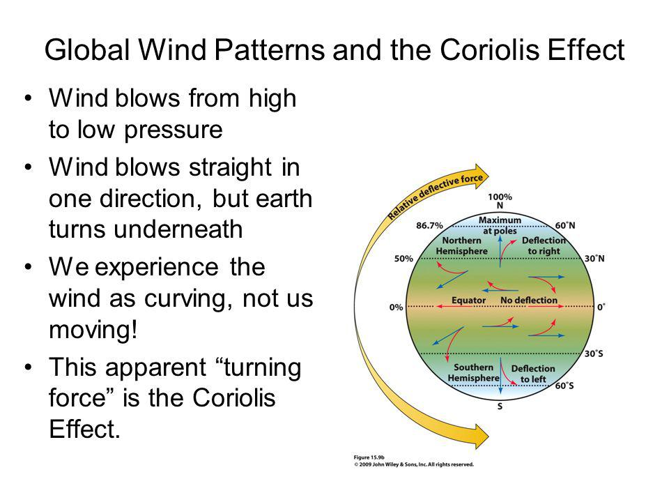 Global Wind Patterns and the Coriolis Effect