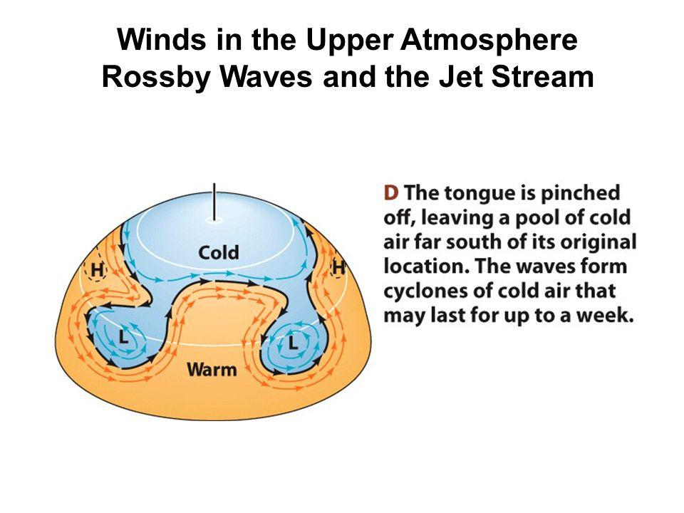 Winds in the Upper Atmosphere Rossby Waves and the Jet Stream