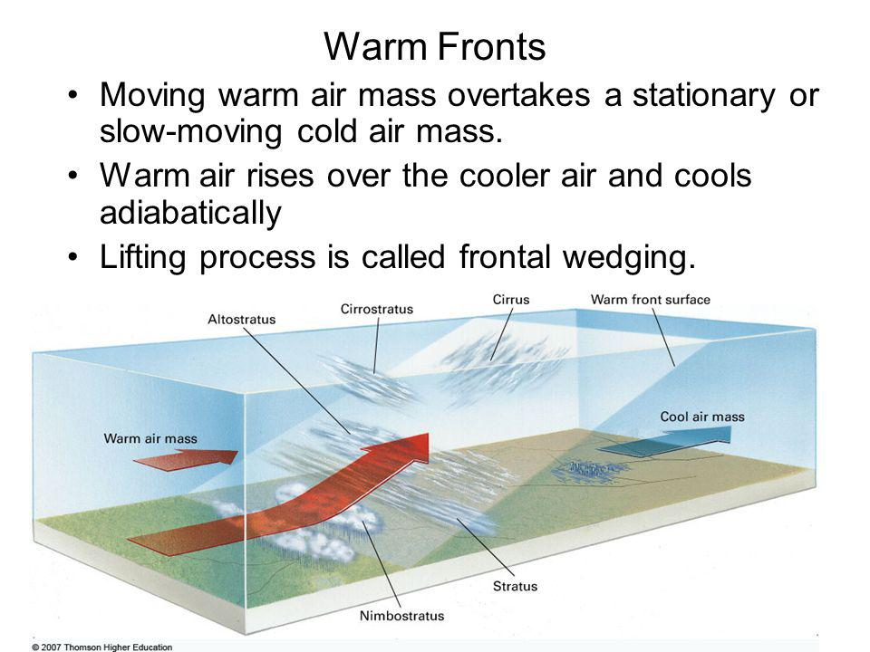 Warm Fronts Moving warm air mass overtakes a stationary or slow-moving cold air mass. Warm air rises over the cooler air and cools adiabatically.
