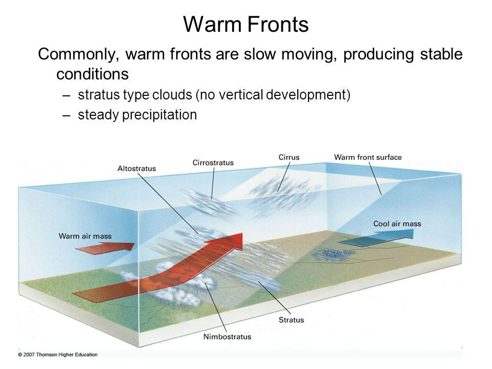 Warm Fronts Commonly, warm fronts are slow moving, producing stable conditions. stratus type clouds (no vertical development)