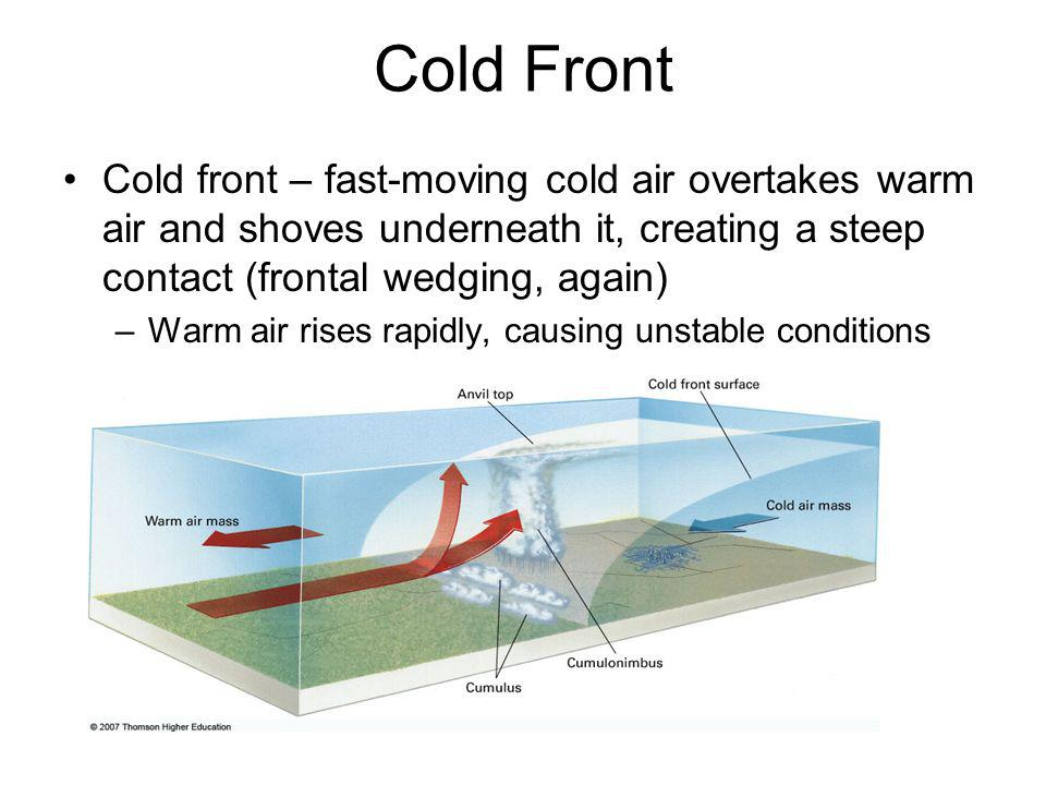 Cold Front Cold front – fast-moving cold air overtakes warm air and shoves underneath it, creating a steep contact (frontal wedging, again)