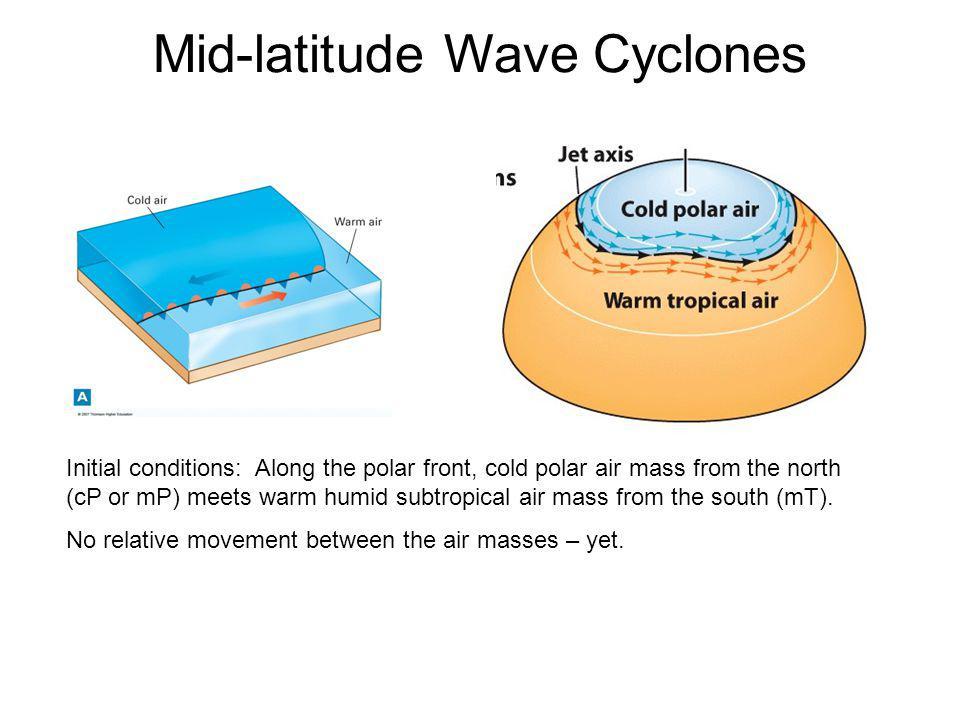 Mid-latitude Wave Cyclones