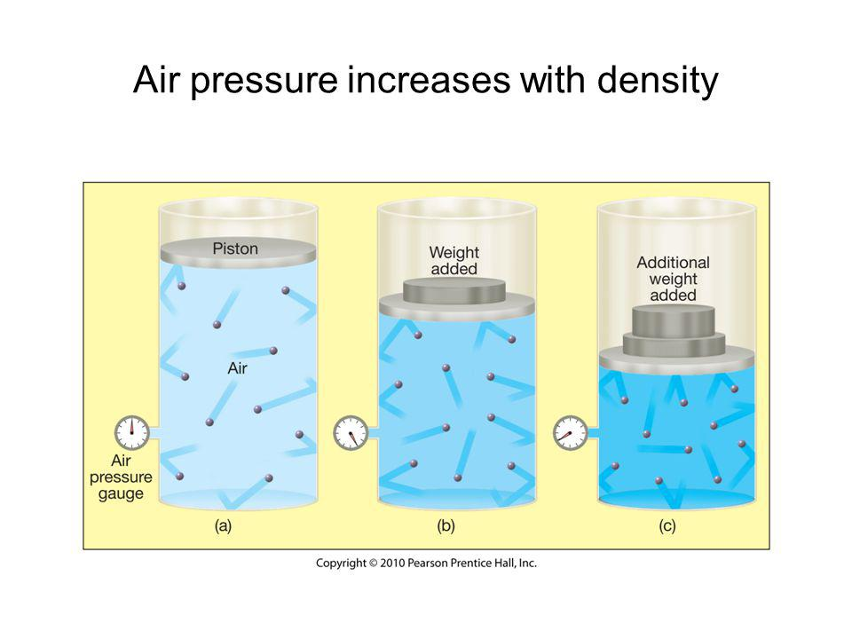 Air pressure increases with density