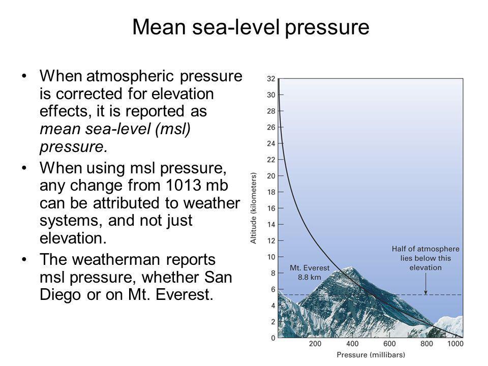 Mean sea-level pressure