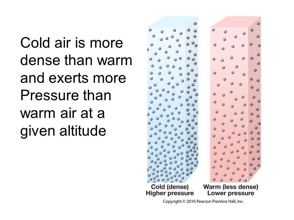 Cold air is more dense than warm and exerts more