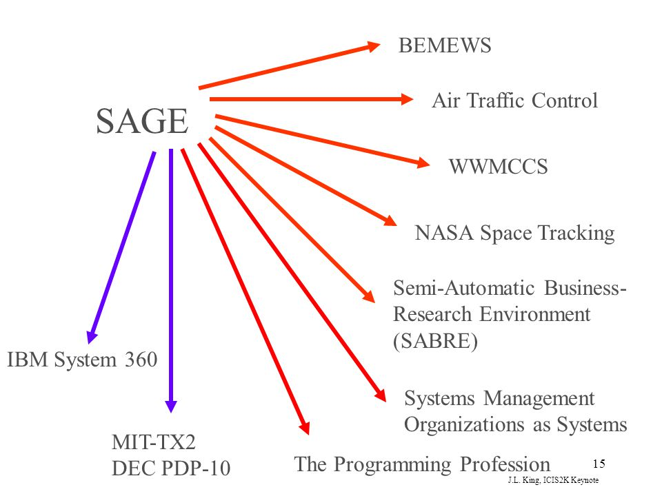 SAGE BEMEWS Air Traffic Control WWMCCS NASA Space Tracking