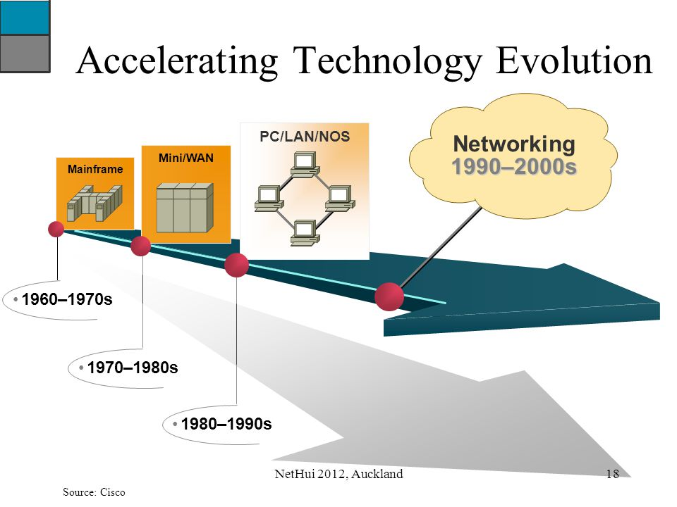 Accelerating Technology Evolution