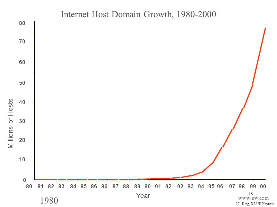 Internet Host Domain Growth, 1980-2000