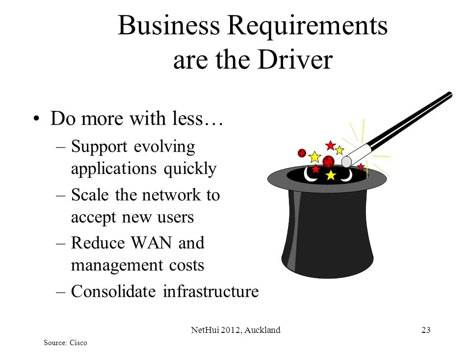 Business Requirements are the Driver