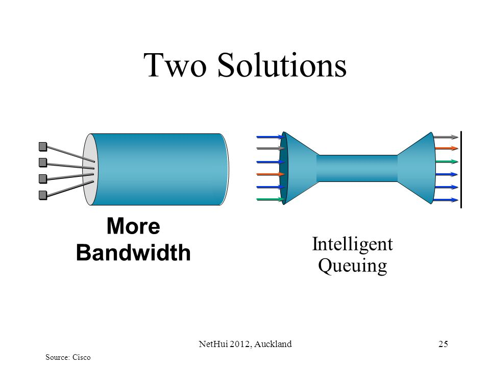 Two Solutions More Bandwidth Intelligent Queuing NetHui 2012, Auckland