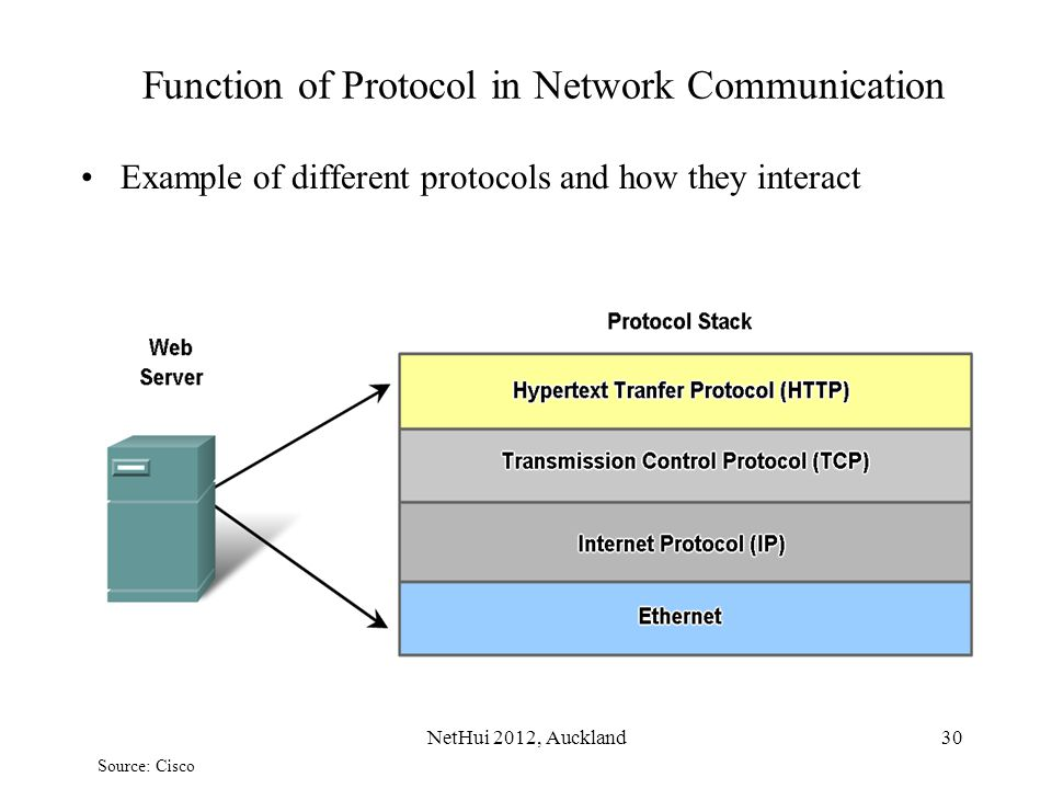 Function of Protocol in Network Communication