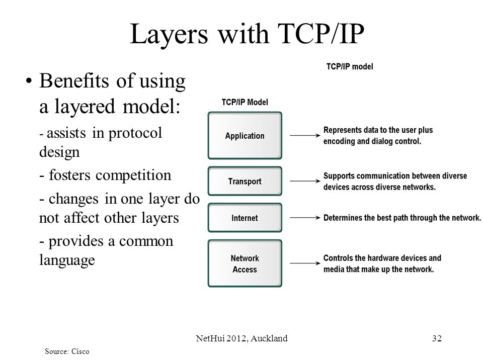 Layers with TCP/IP Benefits of using a layered model: