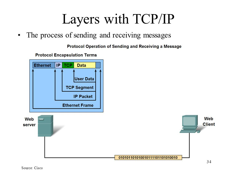 Layers with TCP/IP The process of sending and receiving messages