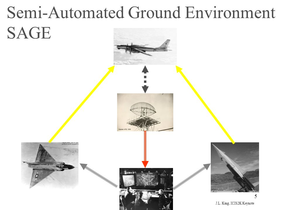 Semi-Automated Ground Environment SAGE