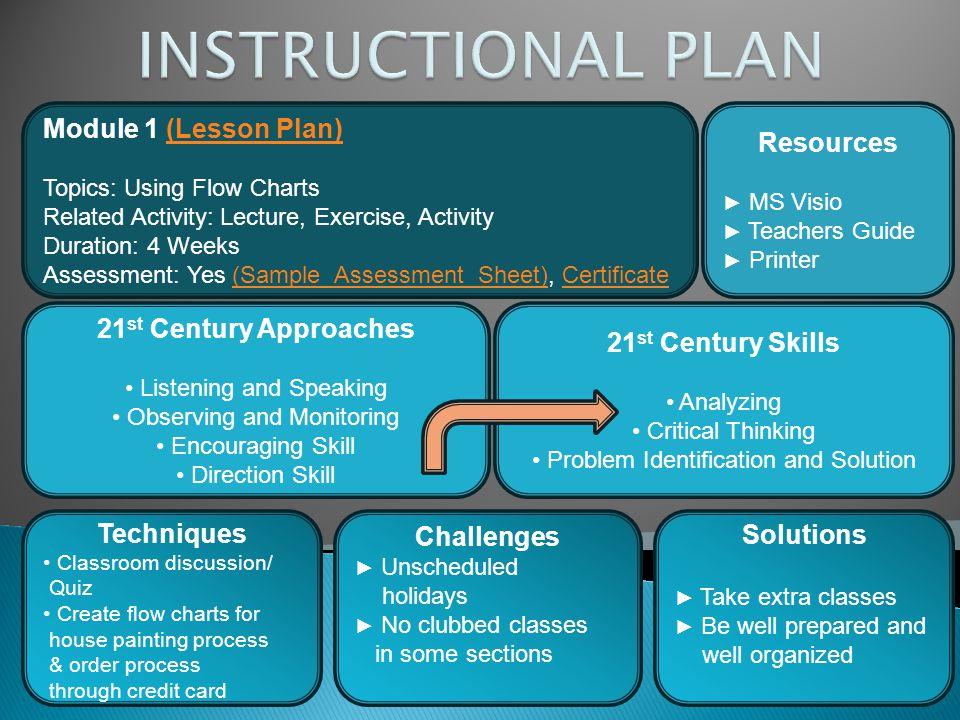 INSTRUCTIONAL PLAN Module 1 (Lesson Plan) Resources