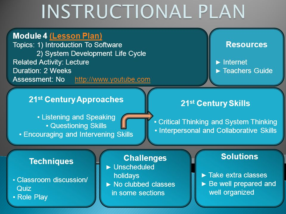 INSTRUCTIONAL PLAN Module 4 (Lesson Plan) Resources
