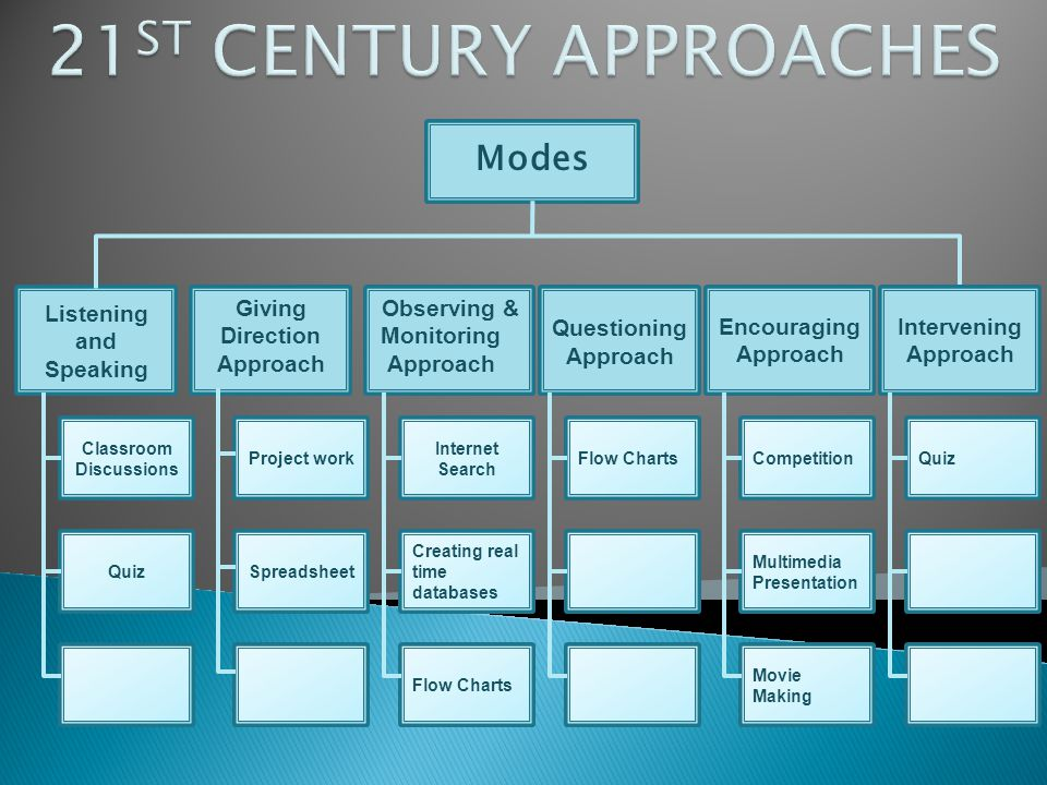 21ST CENTURY APPROACHES Modes Listening and Speaking