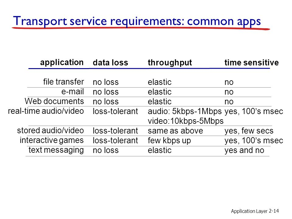 Transport service requirements: common apps