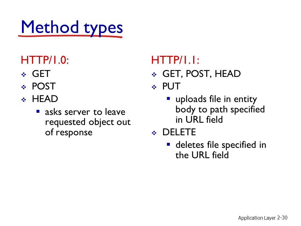 Method types HTTP/1.0: HTTP/1.1: GET POST HEAD