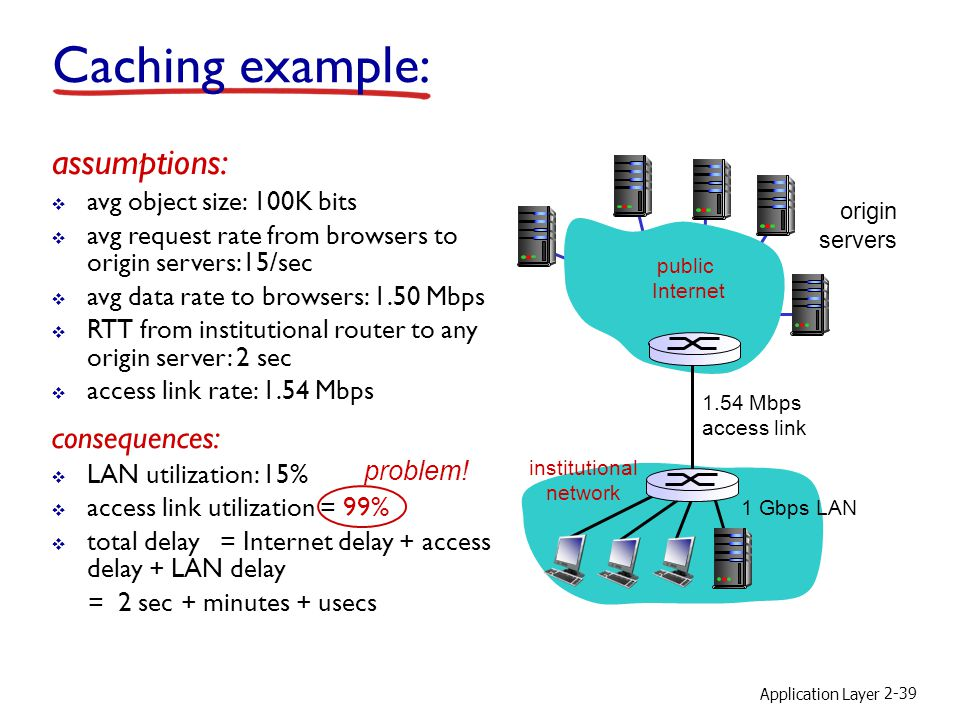 Caching example: assumptions: consequences: avg object size: 100K bits