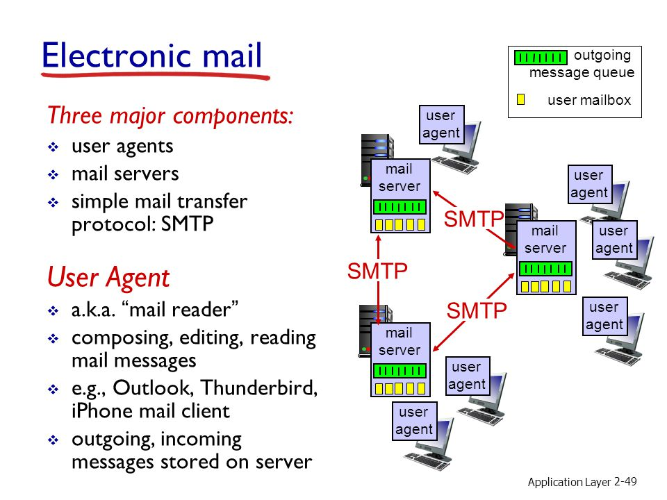 Electronic mail User Agent Three major components: user agents