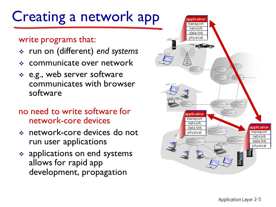 Creating a network app write programs that:
