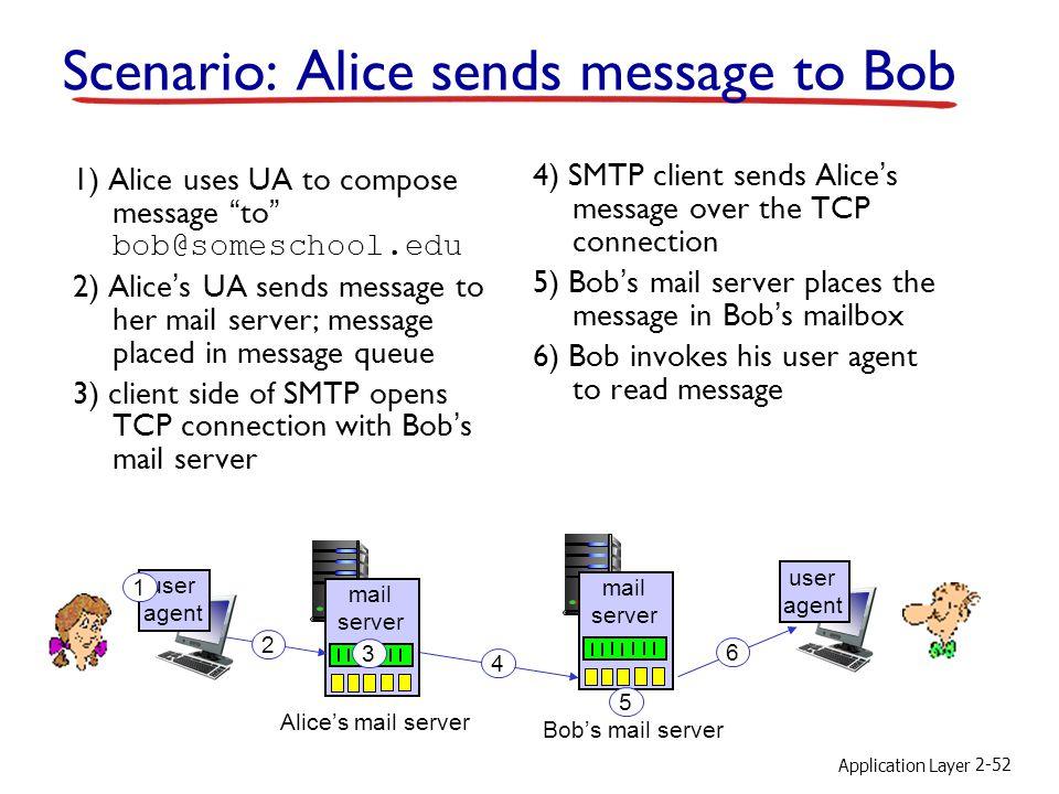 Scenario: Alice sends message to Bob