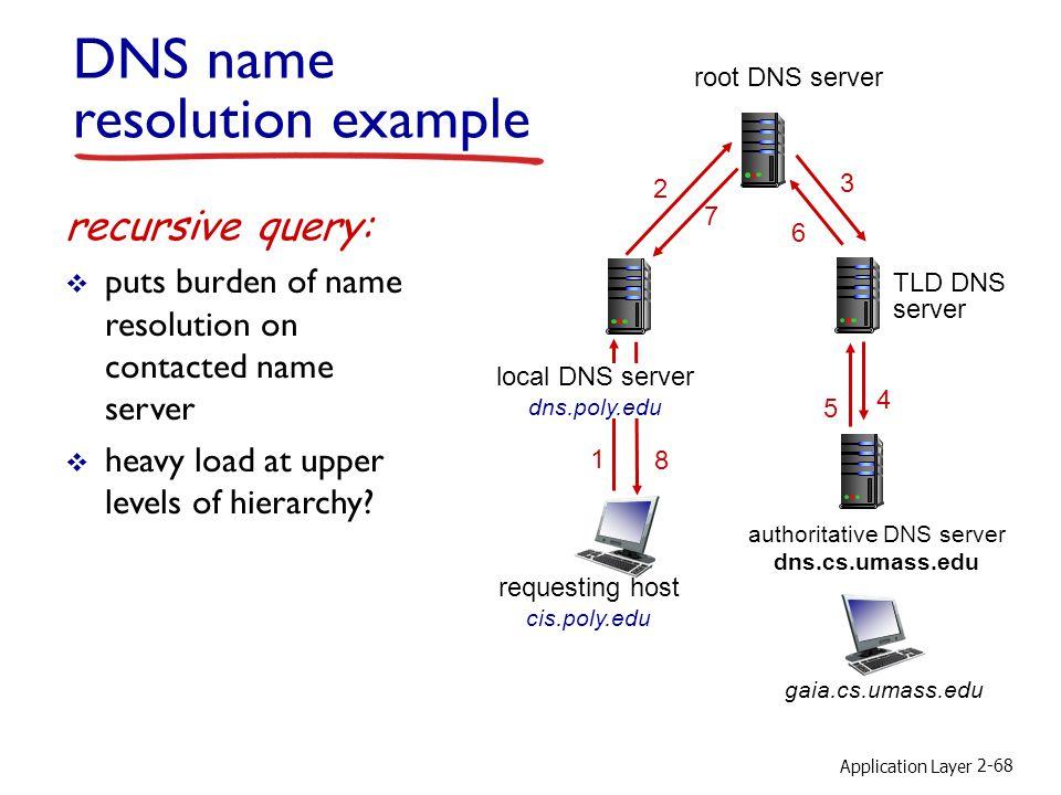 authoritative DNS server